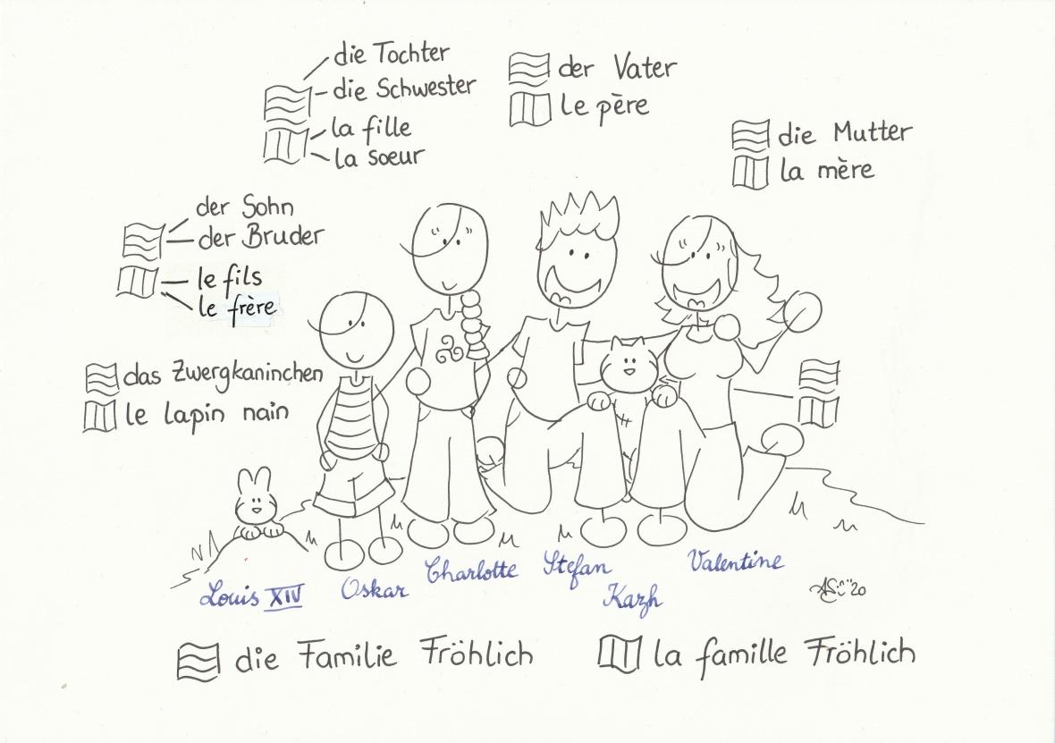 La famille Fröhlich à colorier - 21.03.20